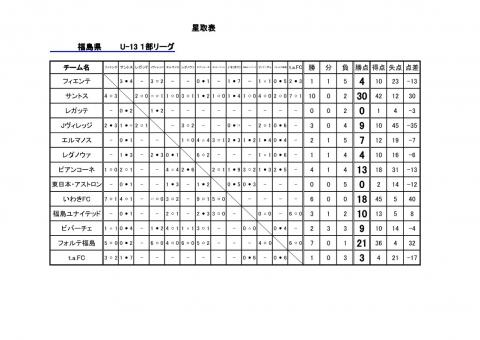 福島県U-13リーグ星取表1116_1