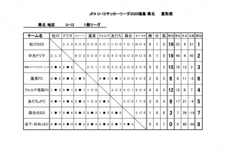 2020 県北1部リーグ 星取表 最終_1