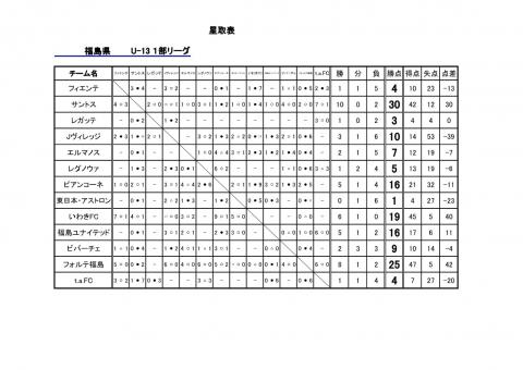 福島県U-13リーグ星取表1208_1